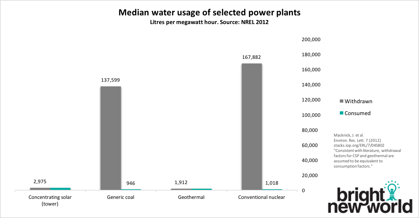BNW water use linear scale.png