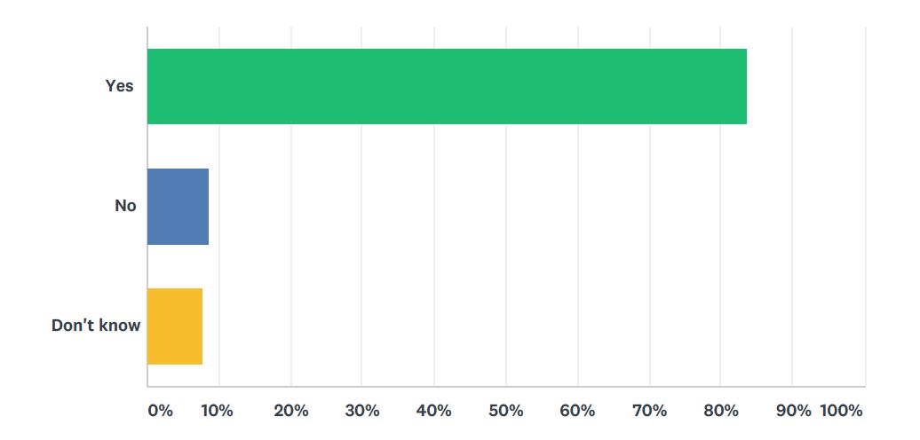 Ballarat Public Use Survey, February 2018 - 222 respondents