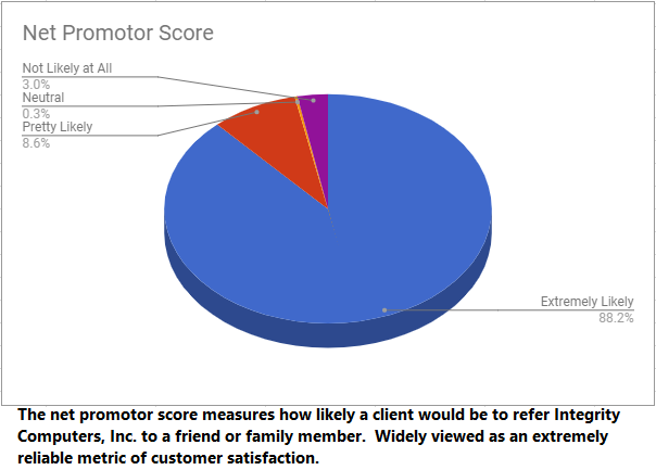 Net Promoter score.png