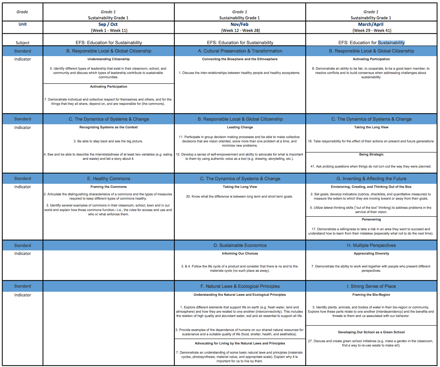 EfS K-12 Scope and Sequence: Standards and Indicators (Page 1)