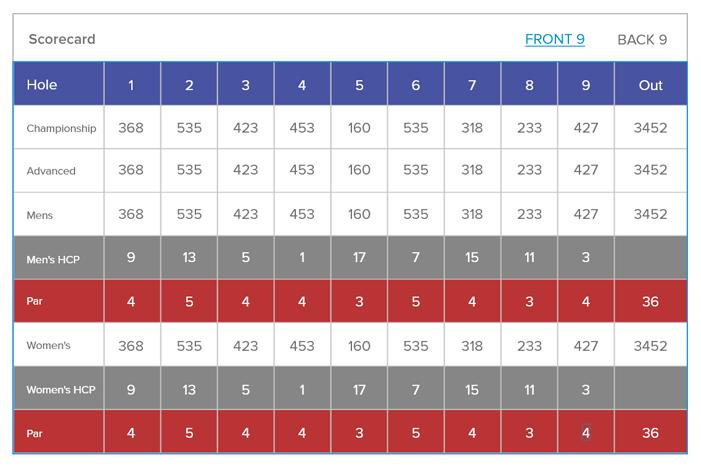 GolfData_CourseScorecardInfo.jpg