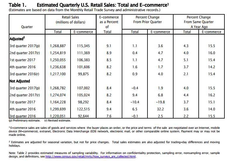 Source:  https://www.census.gov/retail/mrts/www/data/pdf/ec_current.pdf
