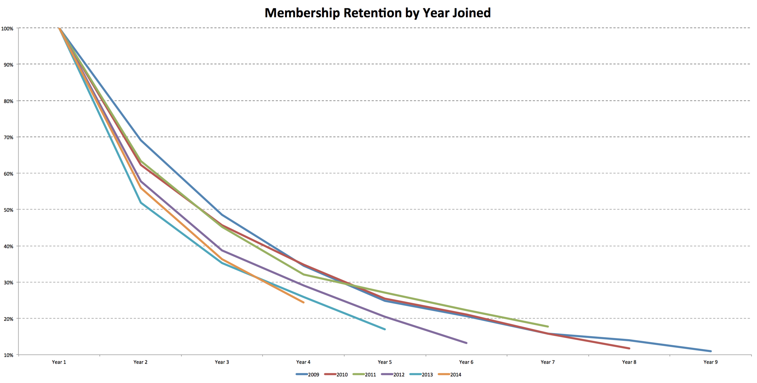 Since 2009 membership retention has generally declined - suggesting racer lifecycles have shorted. More specifically, in 2009 70% of racers who joined the club raced more than two seasons but by 2014 this figure declined to just 56%. The 'Class of 2013' is also showing the lowest portion of racers still active in the club after five years at just 17%.