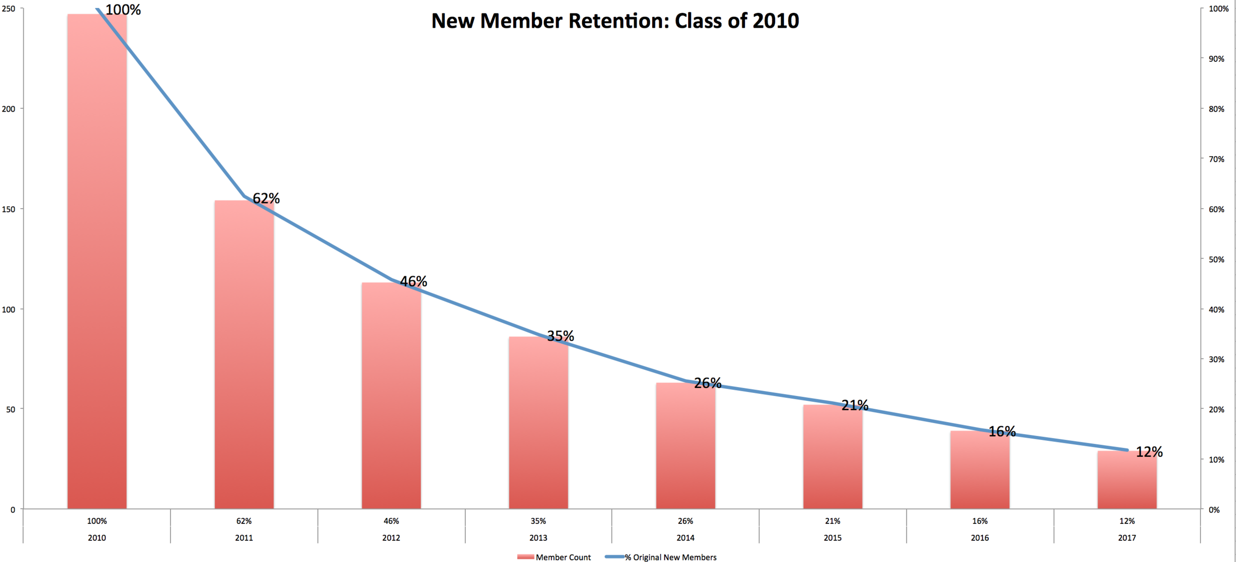 The progression of the 250-strong class of 2010: just 62% of racers who joined the club in calendar year 2010 renewed in 2011. From there the rate of decline slowed over time: another 16% stopped racing before the 2012 season, 11% before the 2013 and 9% before the 2014 season. Of the 247 new members joining in 2010 just 29 racers remained active in 2017.
