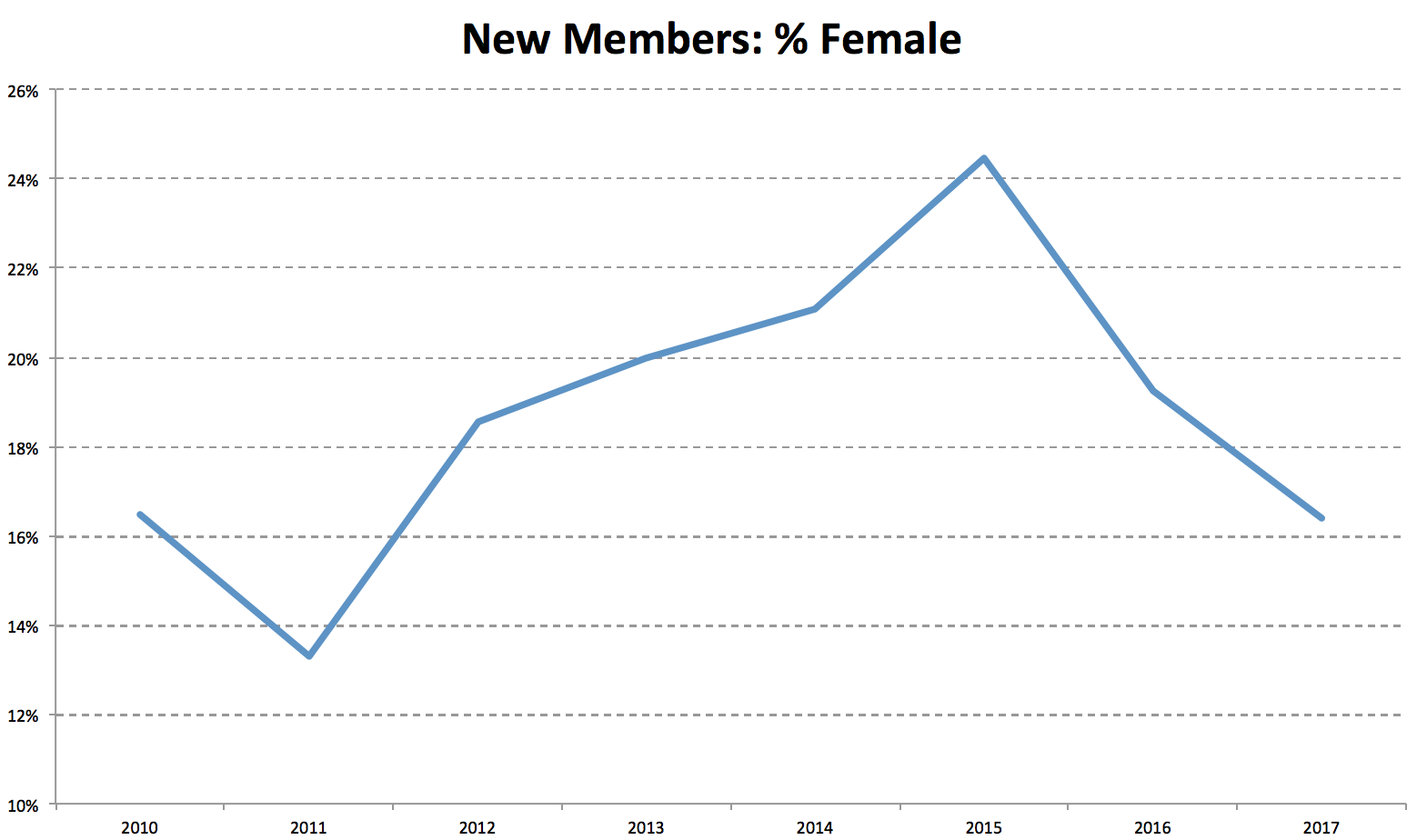During the past seven years Women have represented 13-24% of each year of new members. These figures represent an improvement from most pre-2010 statistics though the declines seen in 2016/2017 are surprising.