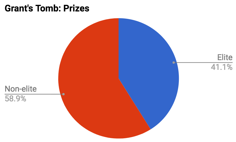 In 2016 Grant's Tomb Criterium paid out more in non-championship field prizes that it did for the two championship fields. While individual prize pools for non-elite prizes were quite modest ($100-$300) with a total of 13 fields throughout the race day the tally of non-elite prizes outpaced the two championship fields.