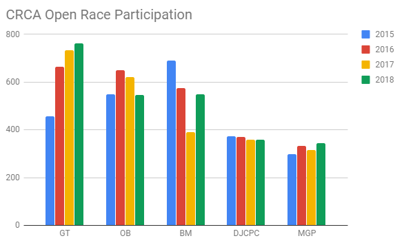 CRCA By Race.PNG