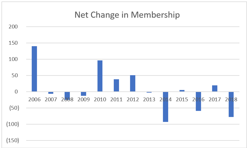 Note: all membership types