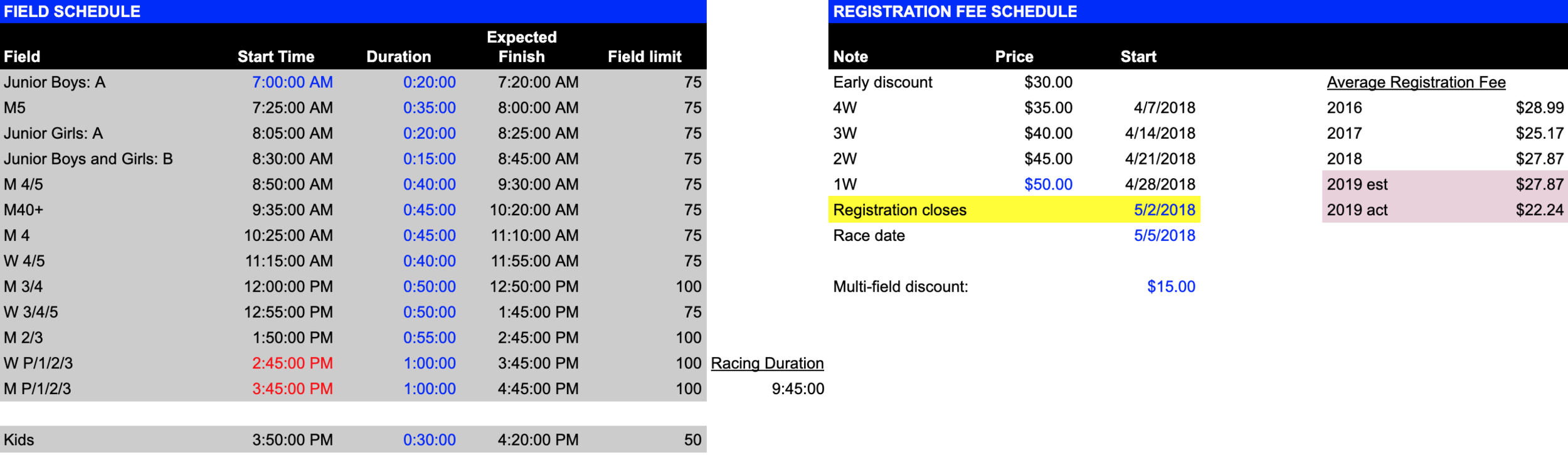 The scheduling portion of the CRCA Open Race Planner.