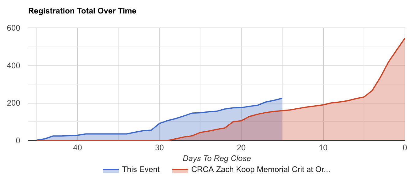 The blue line is 2019 YTD - 225 registrants at the end of last week - while the red line is the 2018 Zach Koop Memorial Crit at Orchard Beach, which had 159 registrants at this point in time last year. As the spike in the red line indicates, more than half of 2018 race registrations occurred in the final five days before registration closed.