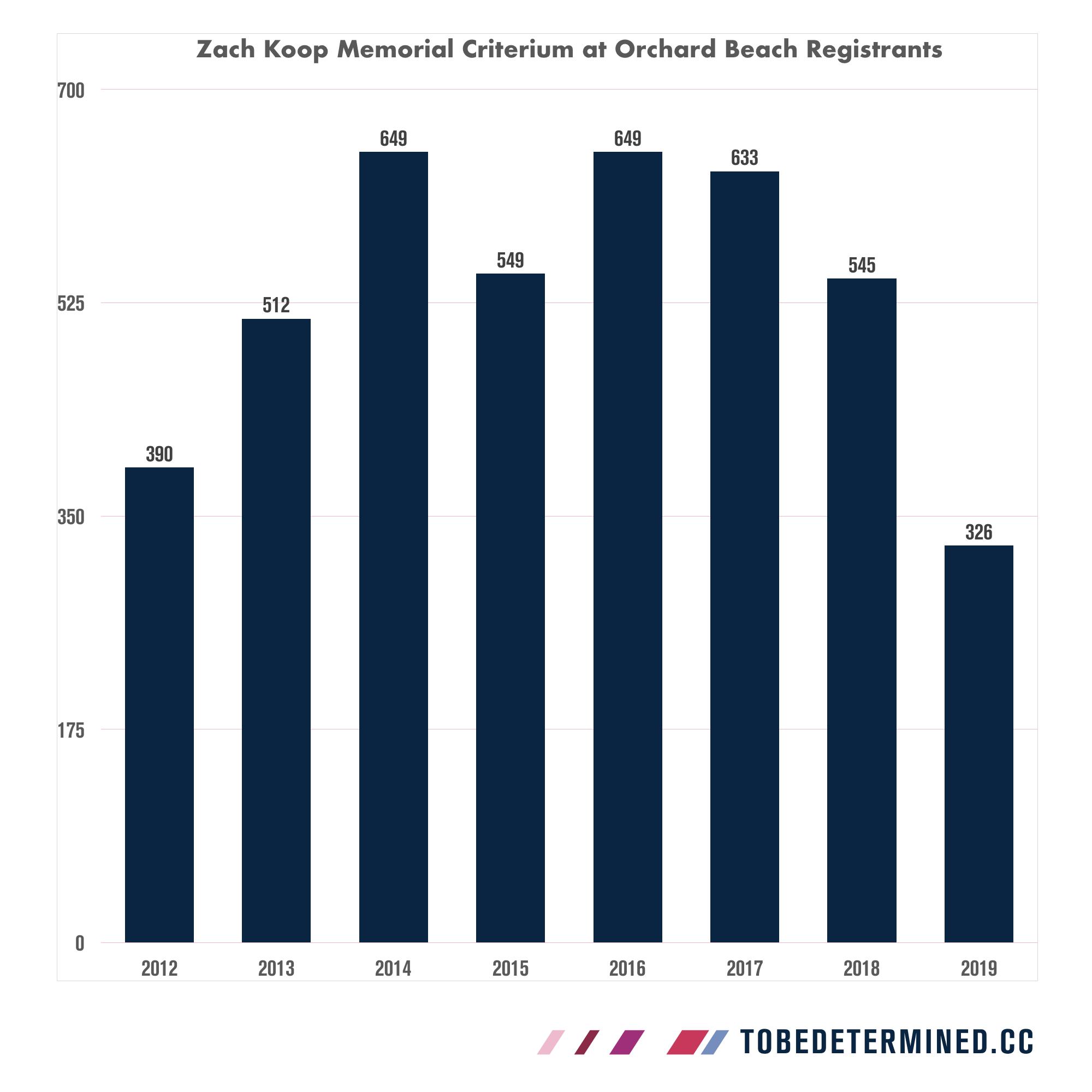 Zach Koop Memorial Crit at Orchard Beach Update.032.png