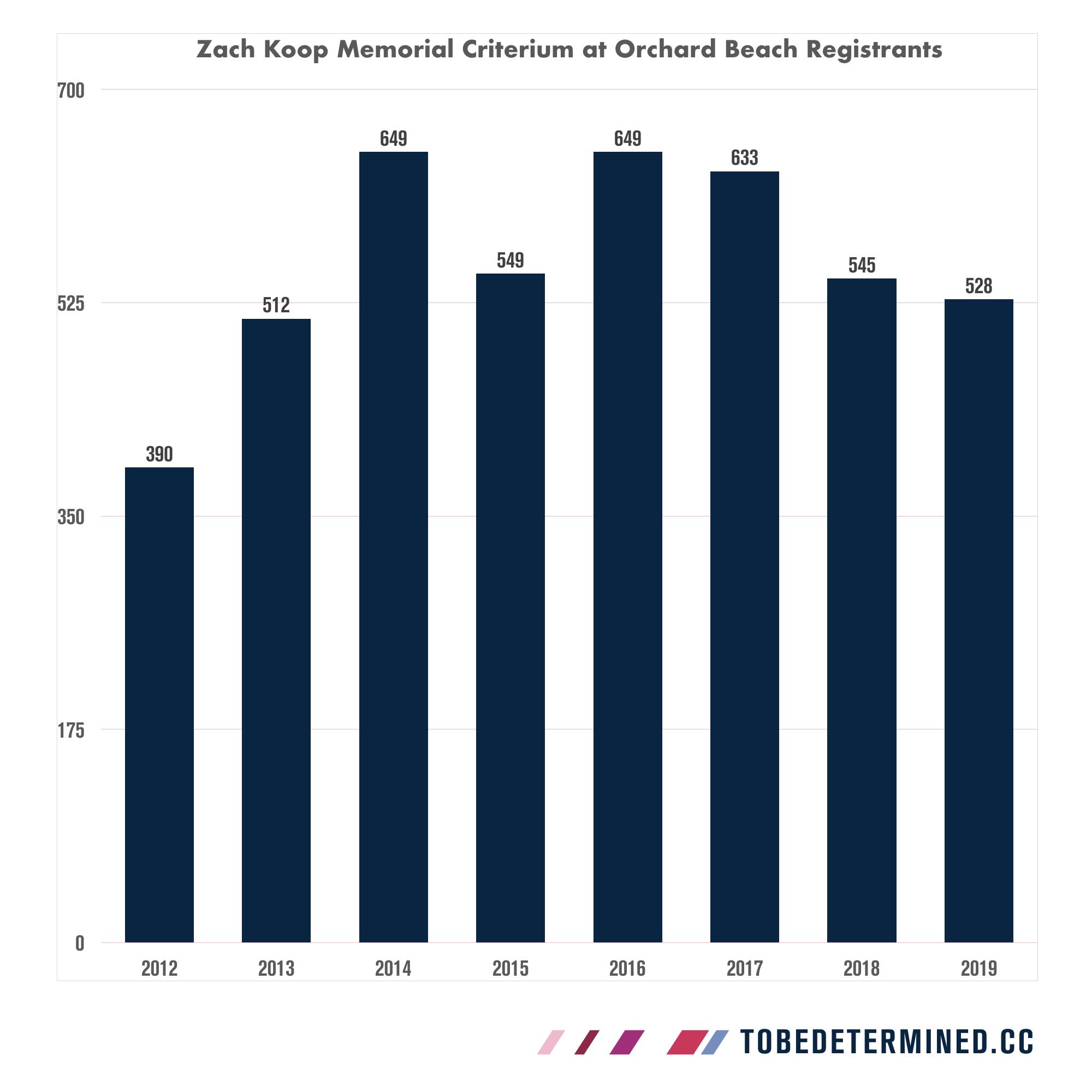 Zach Koop Memorial Final Registration.001.png