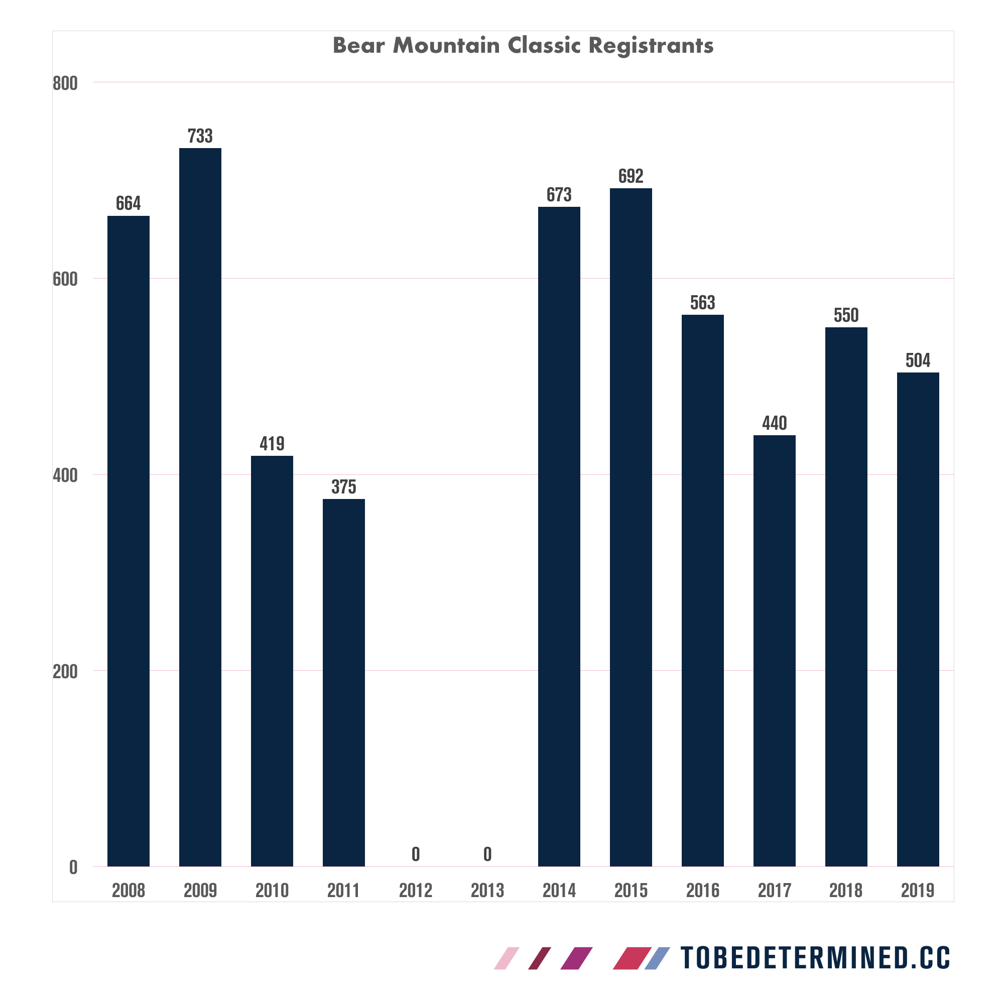 More than a decade of registration data for the Bear Mountain Classic in a single chart. Note: the 2010/2011 races featured an abbreviated course and field schedule while the 2012/2013 races were outright cancelled due to construction on course.