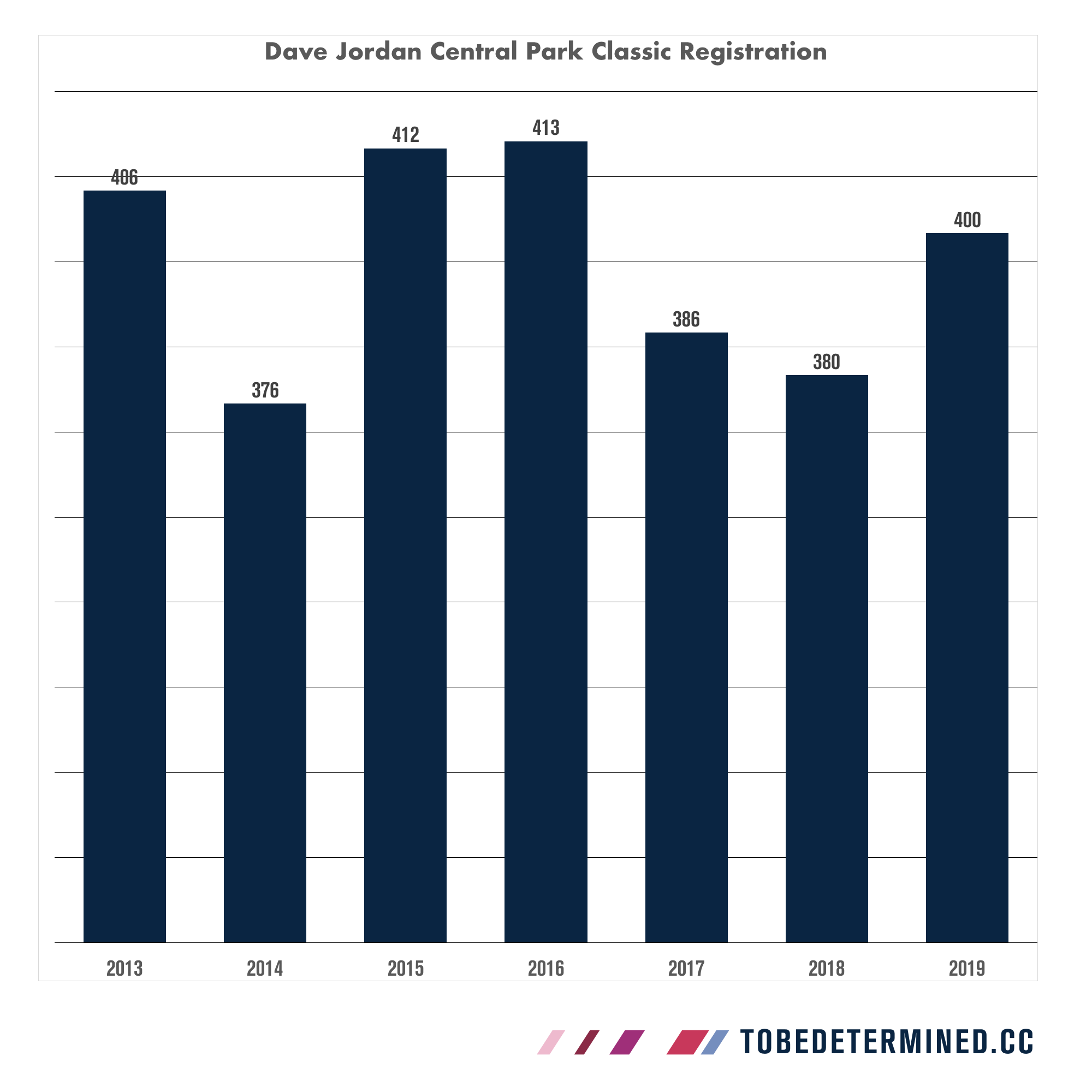 As of Thursday morning the 7th Annual CRCA Dave Jordan Central Park Classic had 400 registrants, easily surpassing the last two years of races. If wait lists were excluded from the 2015/2016 editions, this would be the largest edition of the race since year 2013.