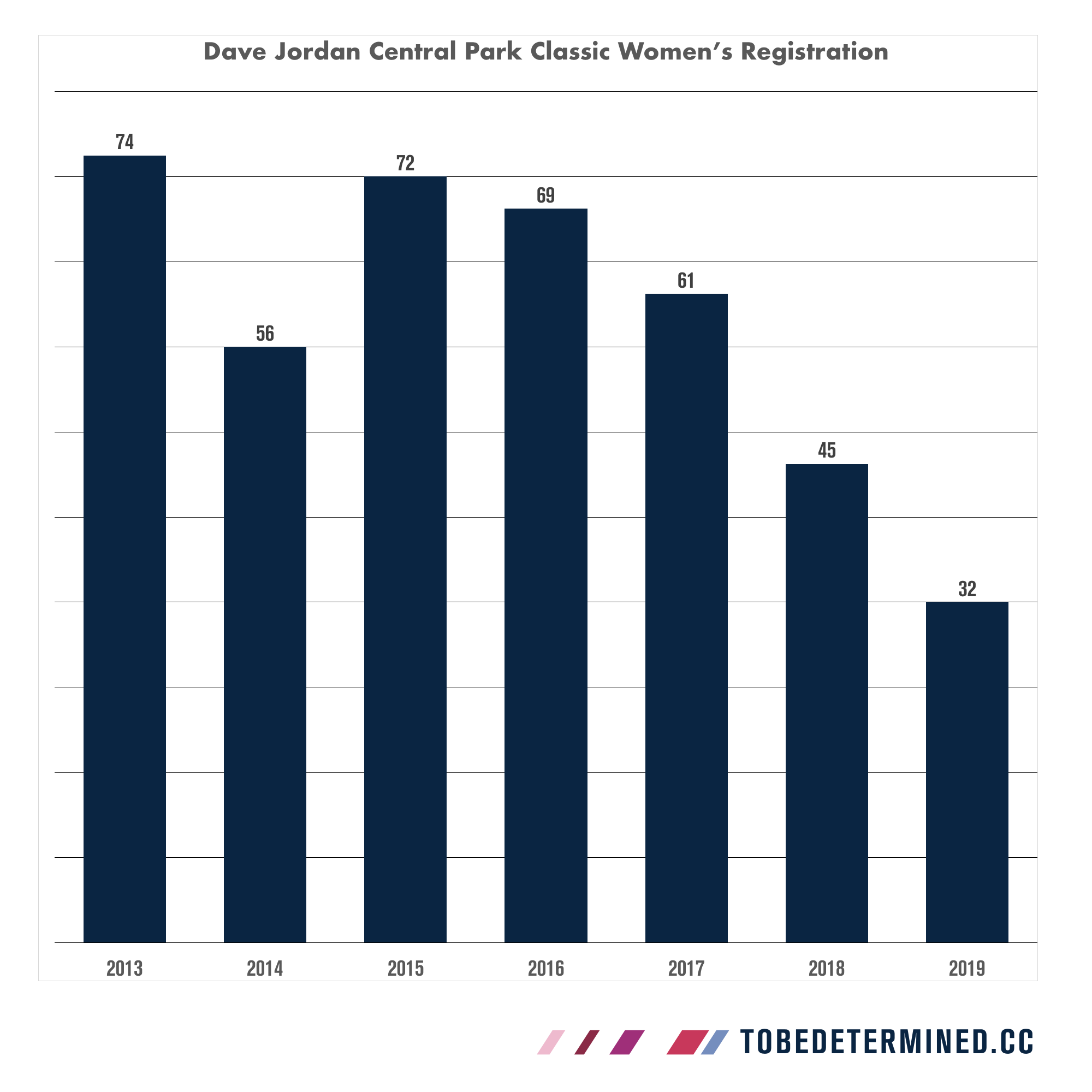 D2019 is shaping up to have the lowest Women's field turnout in the history of the Dave Jordan Central Park Classic.