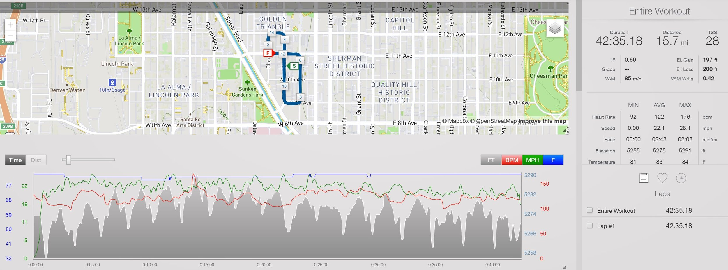 Data analysis for the Bannock Street Criterium (no power data)