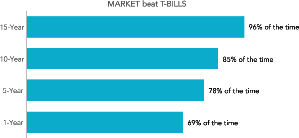 Market is Fama/French Total US Market Index. T-Bills is One-Month US Treasury Bills. There are 877 overlapping 15-year periods, 937 overlapping 10-year periods, 997 overlapping five-year periods, and 1,045 overlapping one-year periods.  Information provided by Dimensional Fund Advisors LP. Based on rolling annualized returns using monthly data. Rolling multiyear periods overlap and are not independent. This statistical dependence must be considered when assessing the reliability of long-horizon return differences. Fama/French indices provided by Ken French. Index descriptions available upon request. Eugene Fama and Ken French are members of the Board of Directors for and provide consulting services to Dimensional Fund Advisors LP. Indices are not available for direct investment. Past performance is not a guarantee of future results.