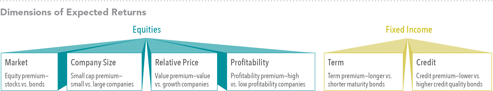 Relative price is measured by the price-to-book ratio; value stocks are those with lower price-to-book ratios. Profitability is a measure of current profitability based on information from individual companies' income statements.