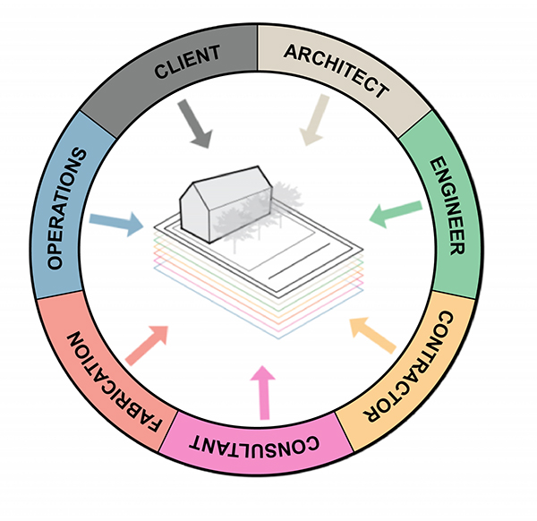 A BIM coordination model showing how the many people involved in a project can contribute to its design. Designed by  Bill Zahurak , 2019.