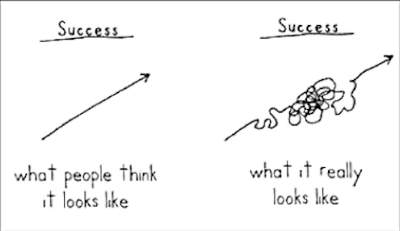The path to success is squiggly. TFW Portland