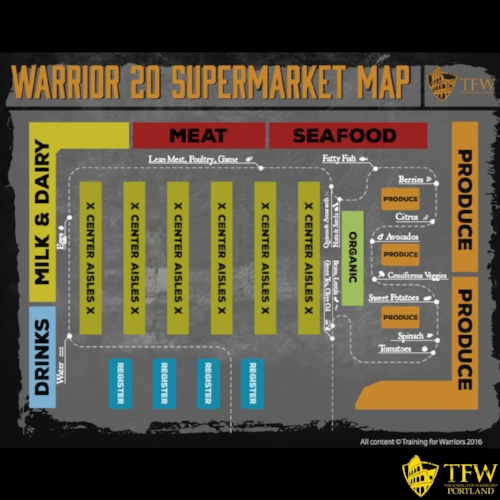 shop perimeter of store- nutrition on a budget TFW Portland