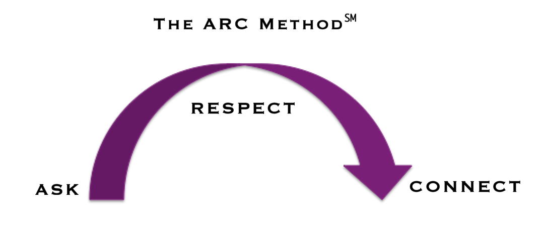ARC Method.png