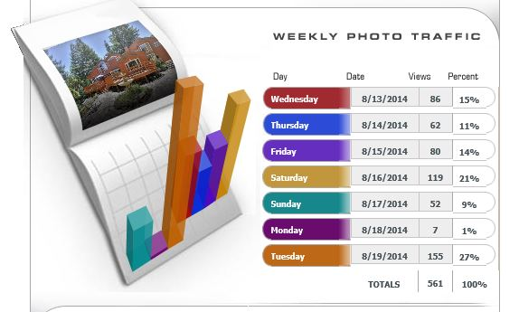 Traffic Details Sent to You Weekly