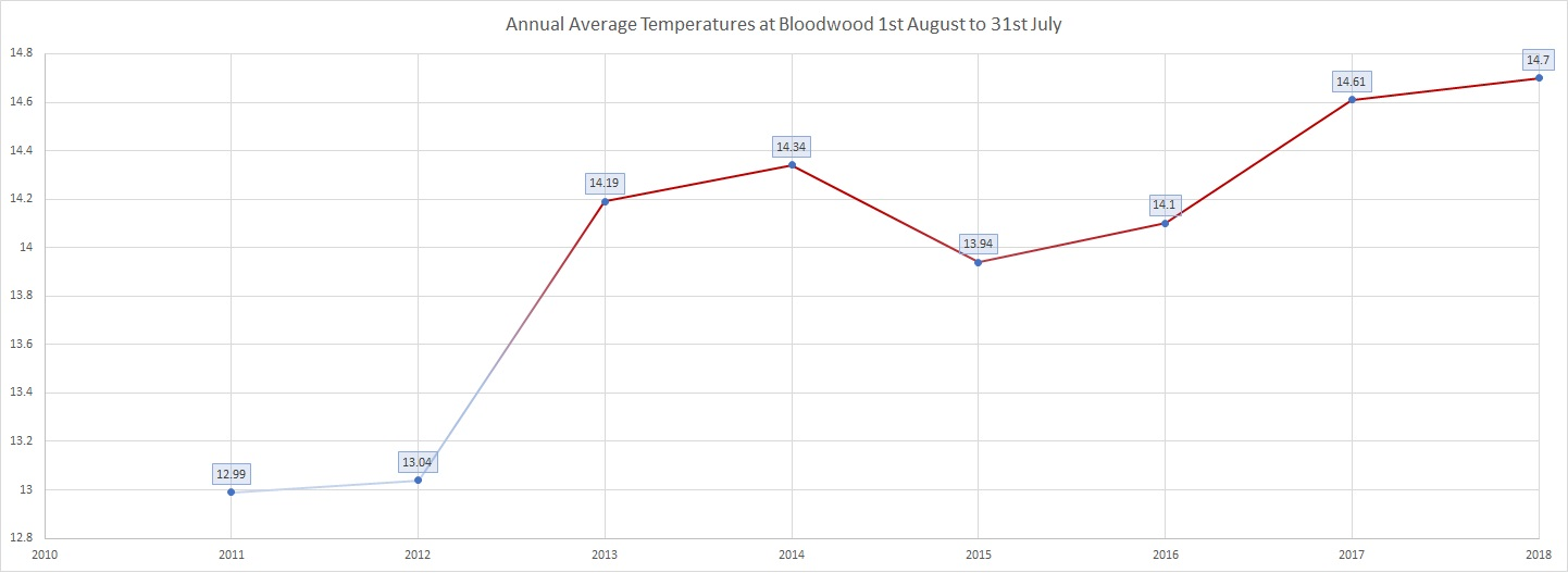 Annual AverageTemperatures at Bloodwood.jpg