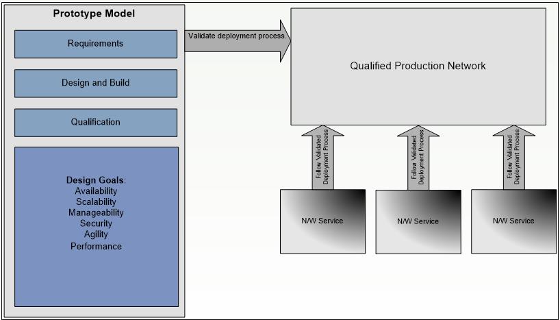 Figure 1: ValiMation's Accretive Model