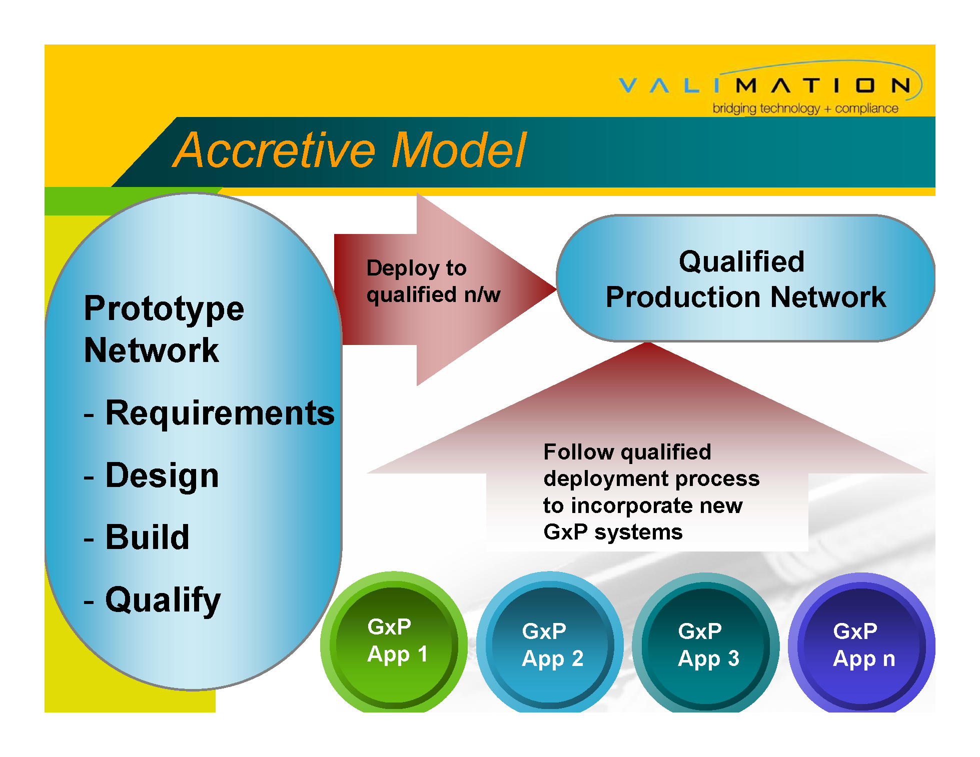 Network Qualification - Accretive Model By ValiMation_Page_23.png