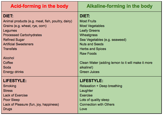 Acid:Alkaline