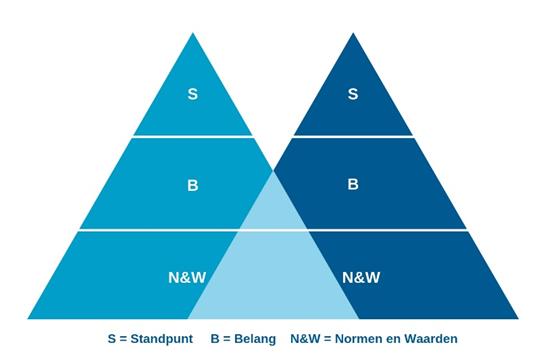 Handboek Strategisch OmgevingsManagement (SOM) – M. Wesselink