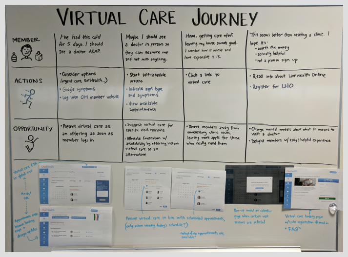 A virtual care journey map to help figure out how and when we should present virtual care to patients.