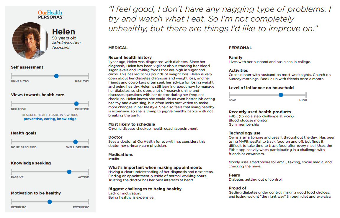 Each persona had a defining quote and additional details about their lifestyles and health and wellness factors.