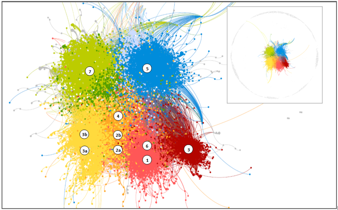 Network diagram illustrating user engagement with each post. Colors represent modularity clusters. Numbered symbols represent each Facebook page with the location indicating the modularity class in which most posts were located.