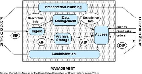 CoDA_2016_Media-Processing-Workflow_OAIS.jpg