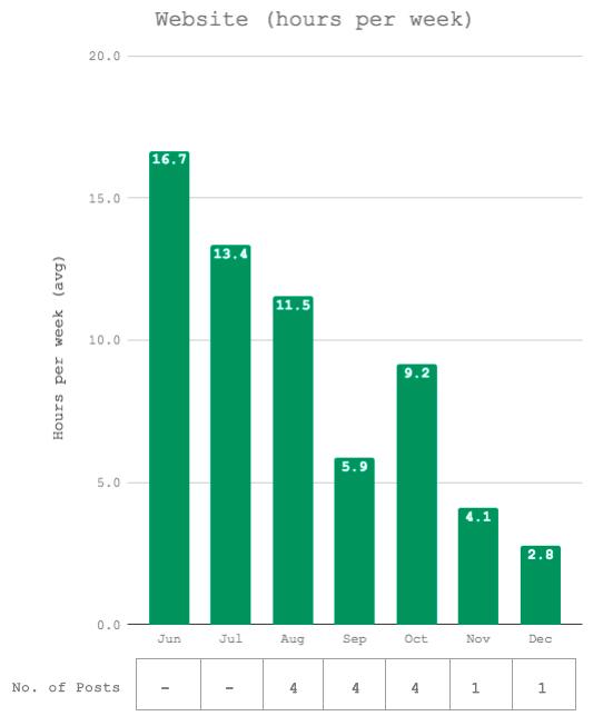 2017 Annual Review - Website hours per week