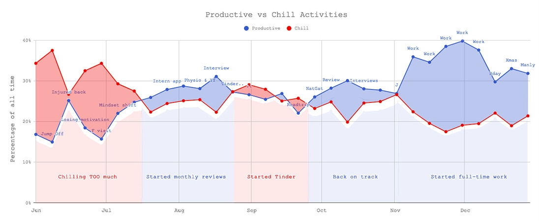 2017 Annual Review - Productivity vs Chill Activities