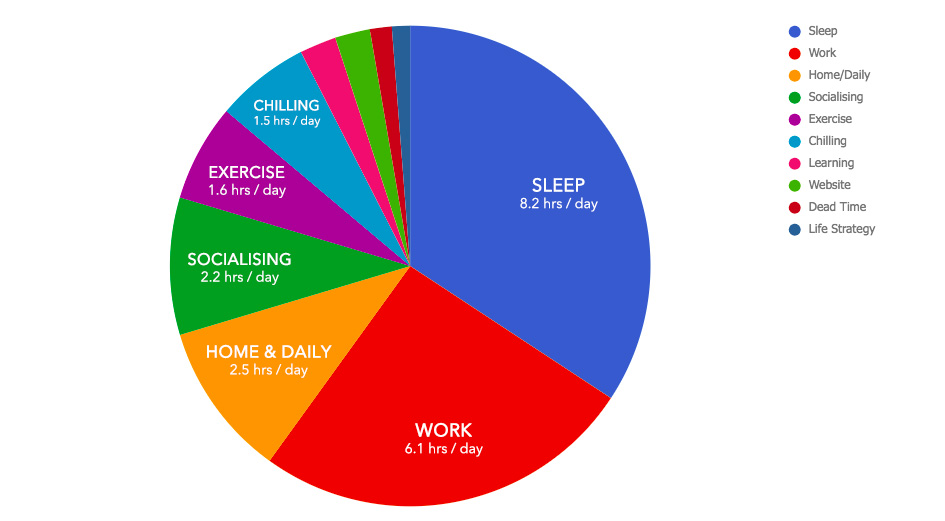 Pie Chart of my Life - April 2018 Monthly Review