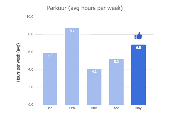 Parkour Graph - May 2018 Monthly Review