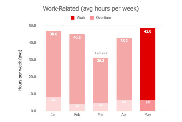 Work Graph - May 2018 Monthly Review.jpg