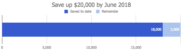 May 2018 - Saving to date.png