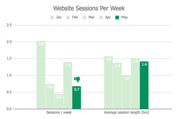Website Sessions Per Week Graph - May 2018 Monthly Review.jpg