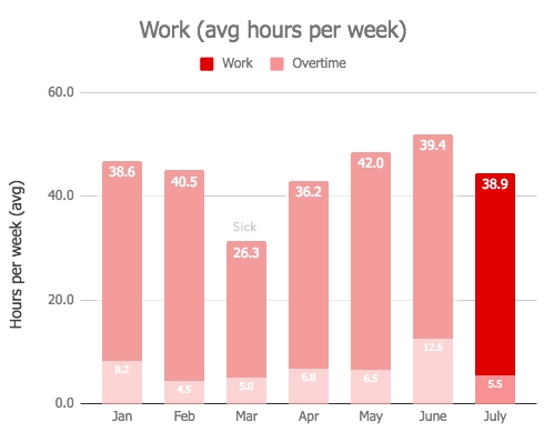 Work July Monthly Review 2018