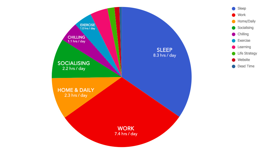 Pie Chart of my life - August 2018 Monthly Review