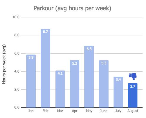 Parkour Training Graph - August 2018