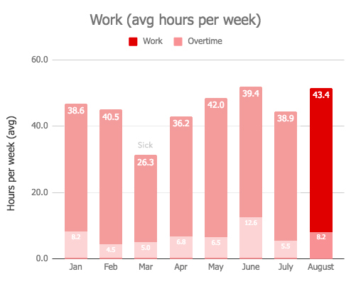 Work Hours Graph - August 2018 Monthly Review