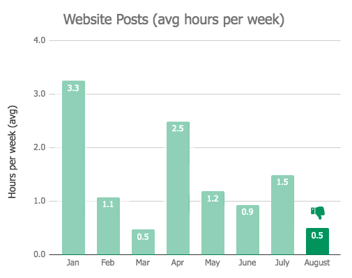 Website Hours Graph - August 2018 Monthly Review