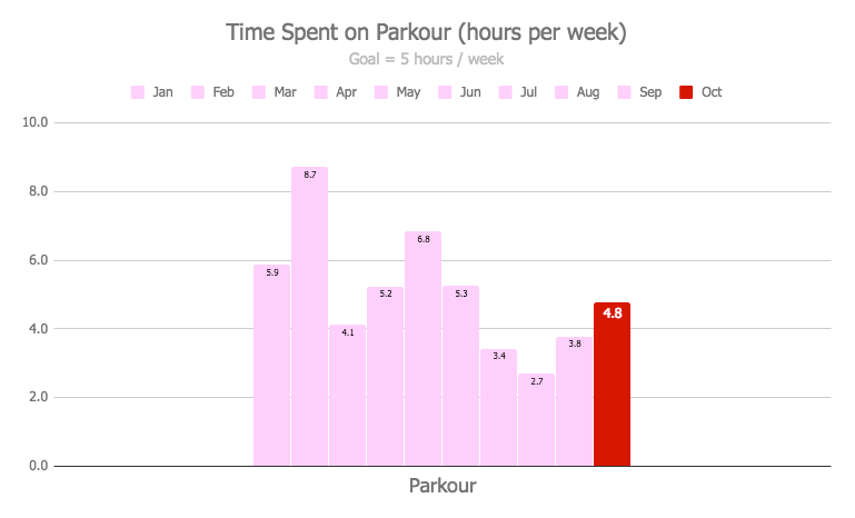 October 2018 Monthly Review - Time Spent on Parkour Per Week
