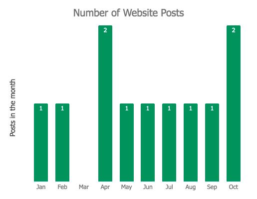October 2018 Monthly Review - Website Posts